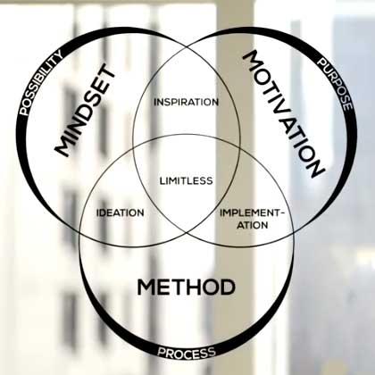 Pour visualiser ce modèle, imaginez un diagramme de Venn, avec 3 cercles se superposant les uns aux autres